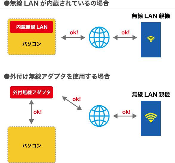 内蔵無線LANと外付け無線LAN